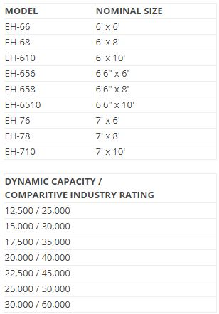 EH Series Sizes and Capacities