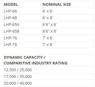 LHP Series Sizes & Capacities