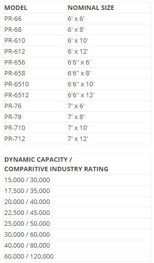 PR Series Sizes and Capacities