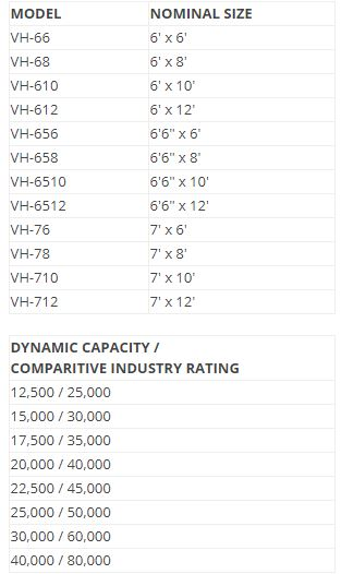VH Series Sizes and Capacities