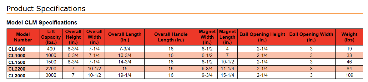 constant lifting magnets SP